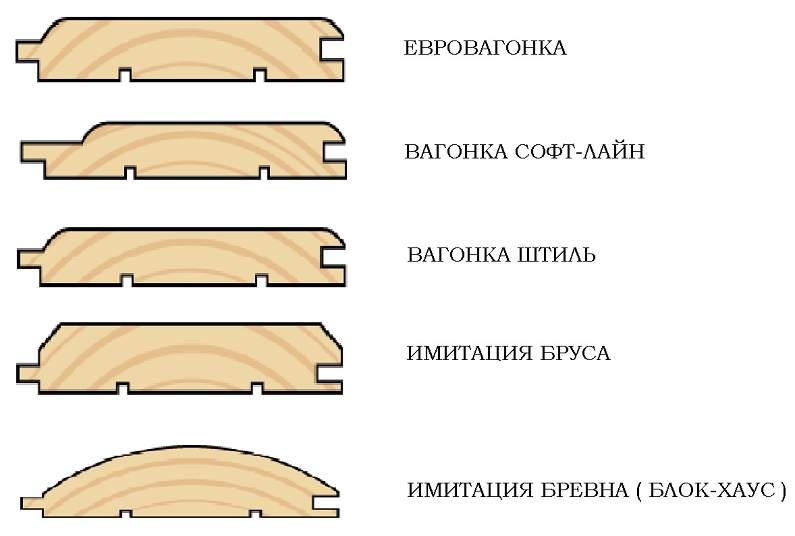Типы профилей вагонки