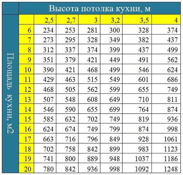 Таблица расчета мощности вытяжки