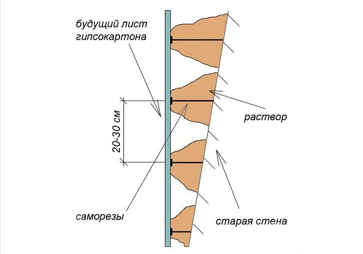 Крепление ГКЛ с помощью клеевого раствора и саморезов-маячков