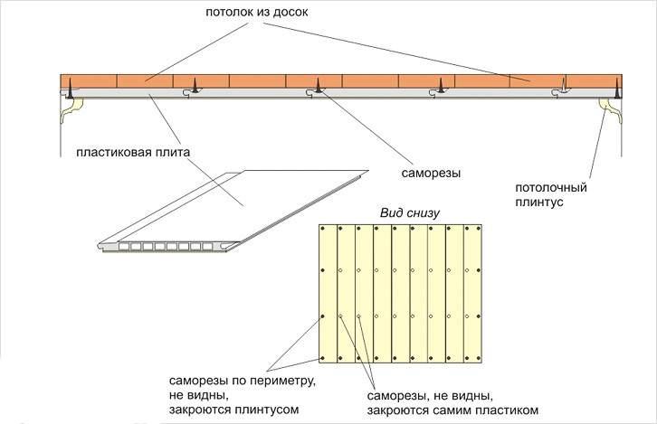 Крепление галтели для ПВХ-панелей