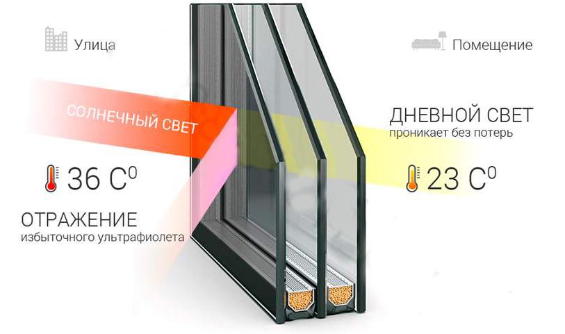 Для панорамных окон подойдут стеклопакеты с защитой от солнца