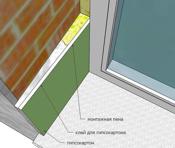 Схема отделки проема гипсокартоном методом оклеивания