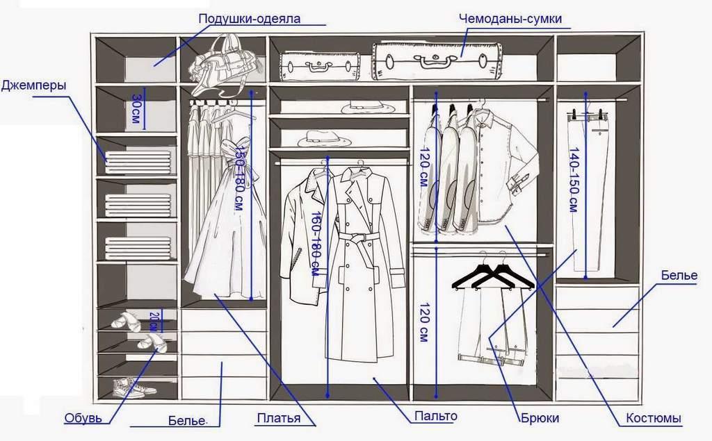 Пример чертежа гардеробной, расположенной в спальне