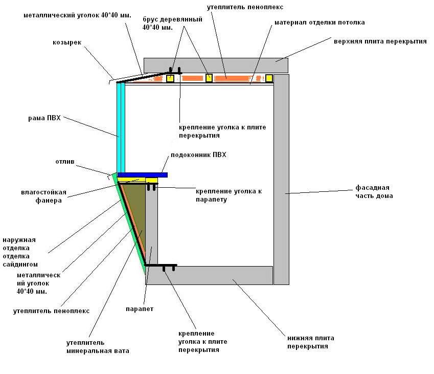 Расчет конструкции балкона..