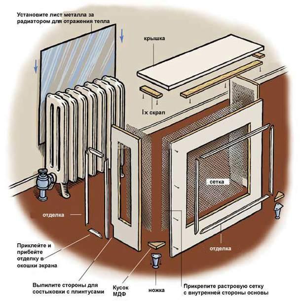 Схема монтажа короба для батареи