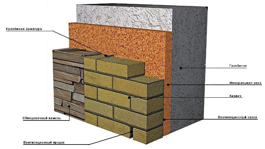 Схема отделки блоков из газобетона кирпичом или камнем