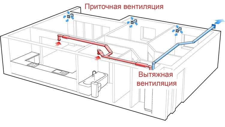 Схема приточно-вытяжной вентиляции в квартире