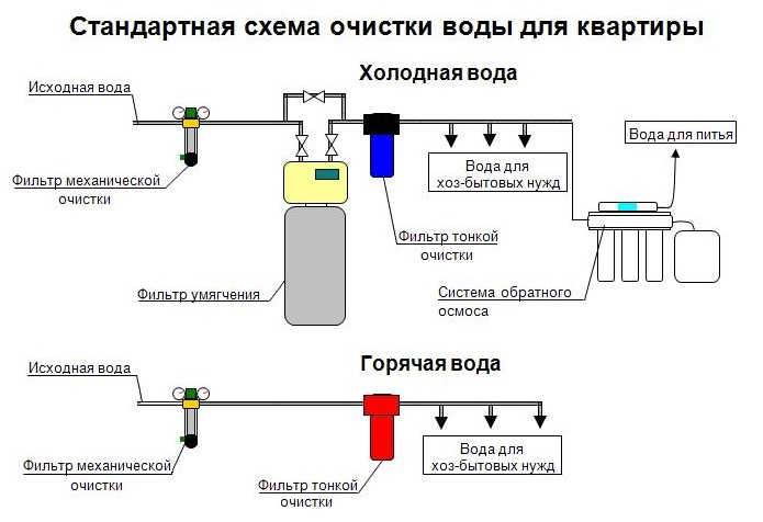 Традиционная схема очистки для квартиры