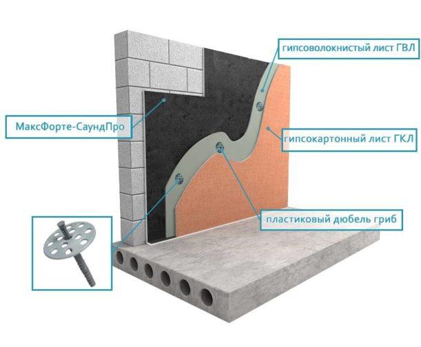 Стена SoundPro