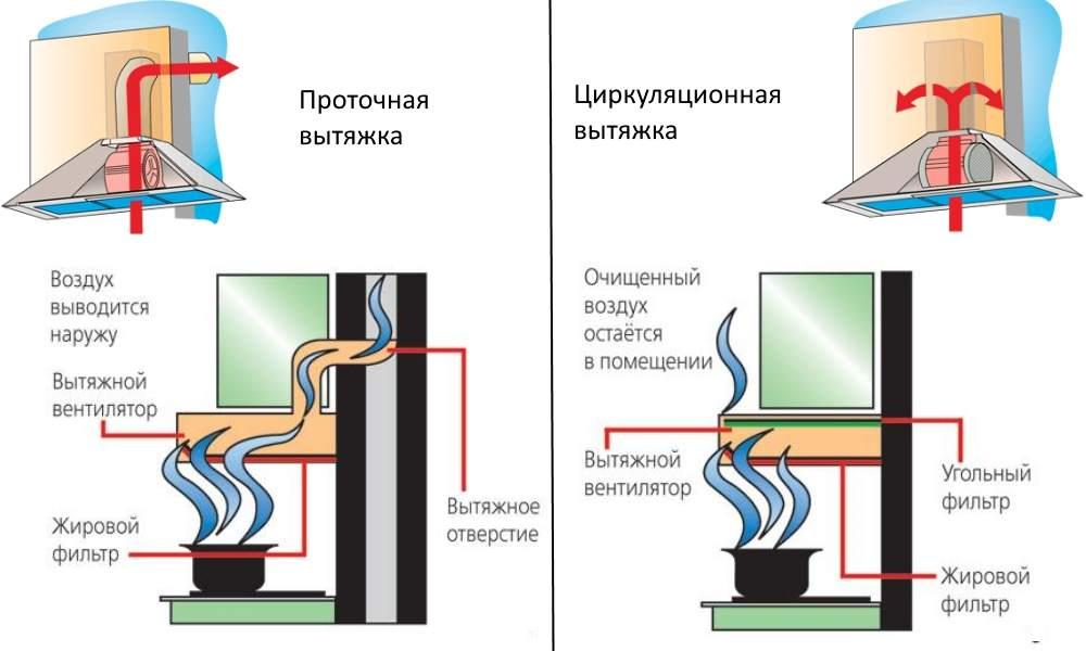 Типы вытяжных устройств по принципу очистки воздуха