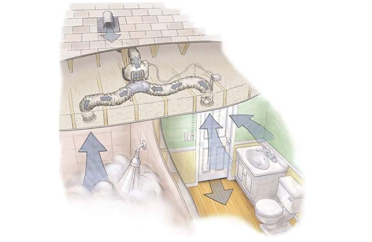 Схема работы вытяжной вентиляционной системы