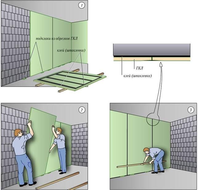 Порядок действий при выравнивании стен гипсокартоном бескаркасным методом