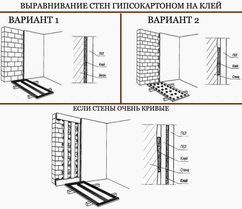 Способы нанесения клея при выравнивании стен с помощью ГКЛ