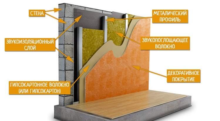 Снижаем звукопроводимость стен
