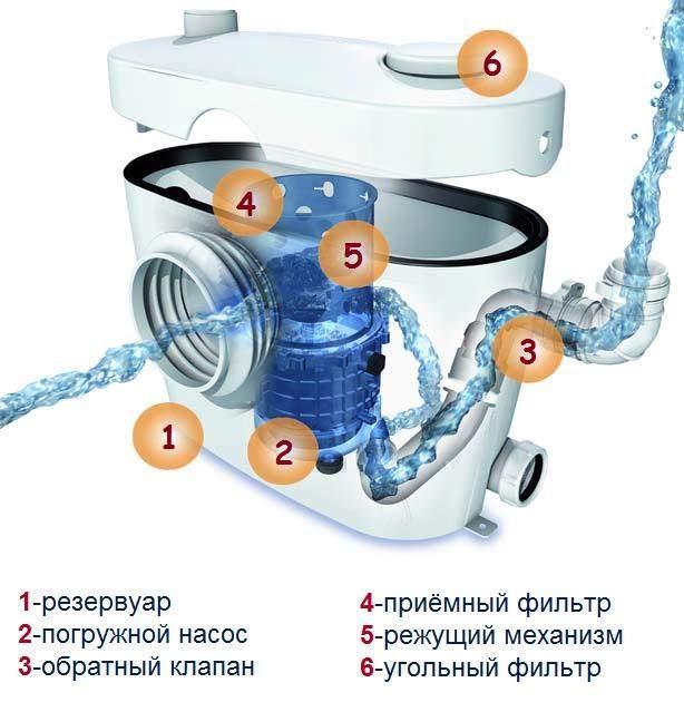 Схема устройства, откачивающего грязную воду из мойки