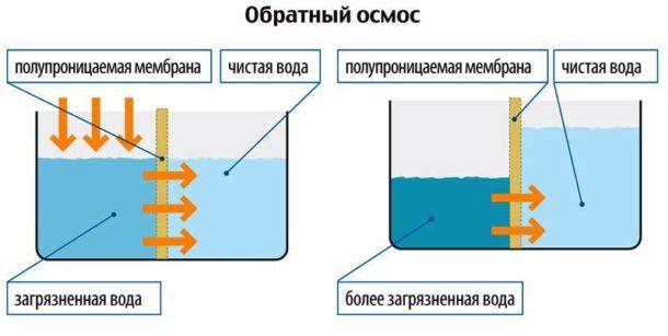 Работа обратноосмотического очистителя имеет несколько этапов