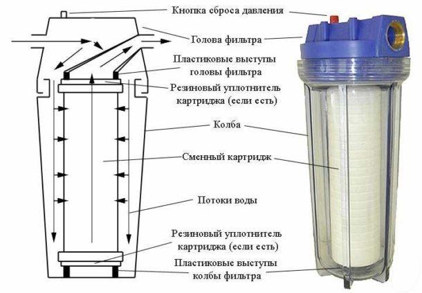 Фильтр для воды проточный магистральный механической очистки