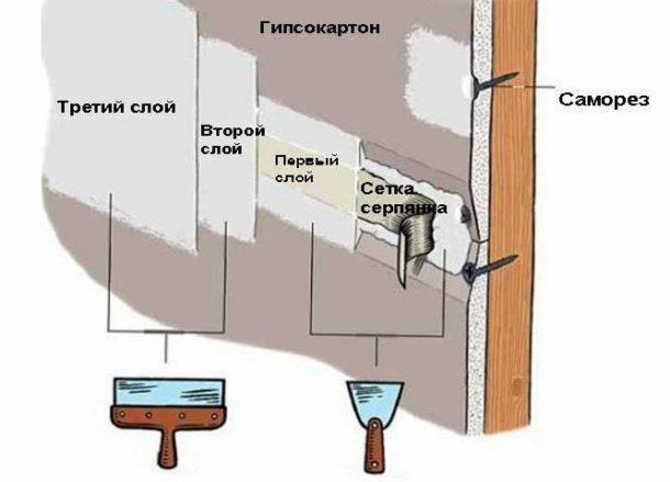 Для качественного укрепления стыков нужно воспользоваться специальной лентой