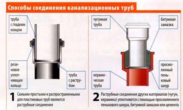 Способы соединения канализационных труб из разных материалов