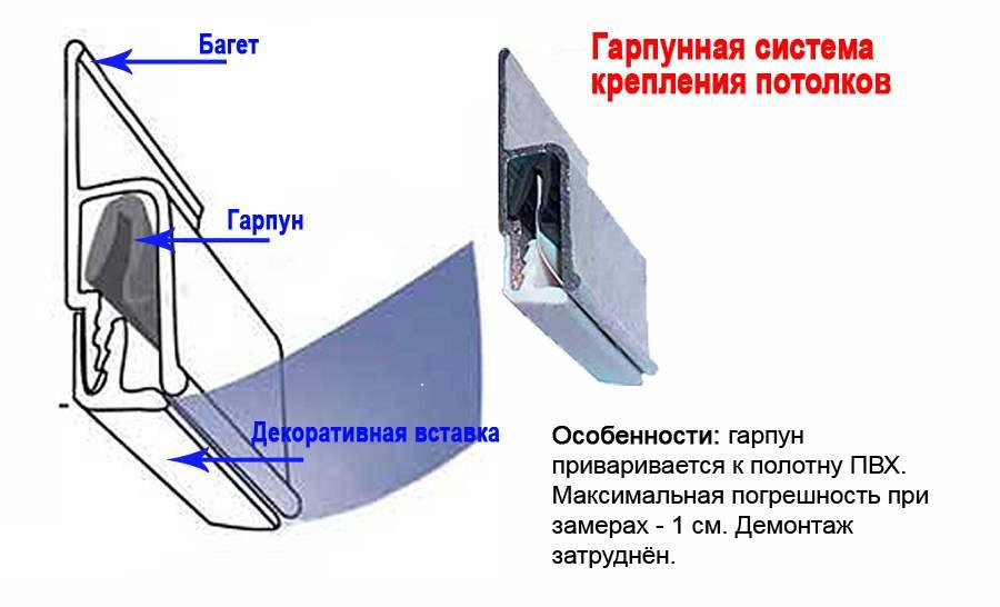 монтаж натяжного потолка к потолку
