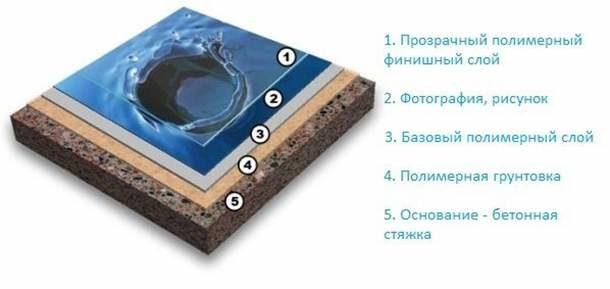 Структура наливного полимерного напольного покрытия с эффектом 3D
