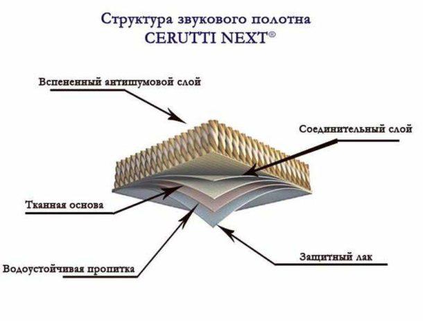 Структура звукопоглощающего натяжного потолка