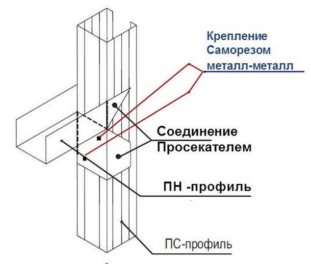 Как сделать металлический профиль для гипсокартона