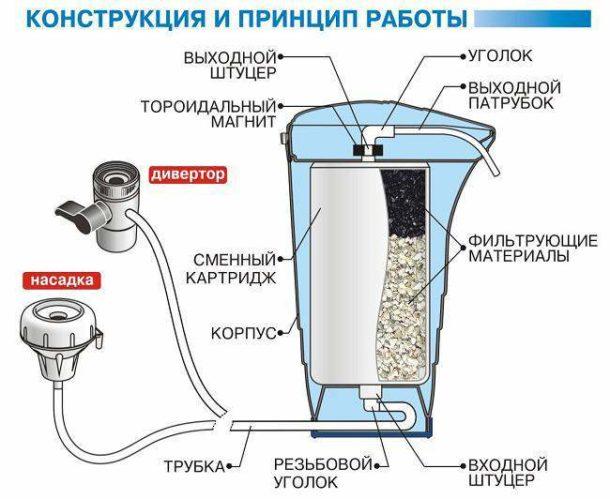 Устройство фильтрующей системы с насадкой
