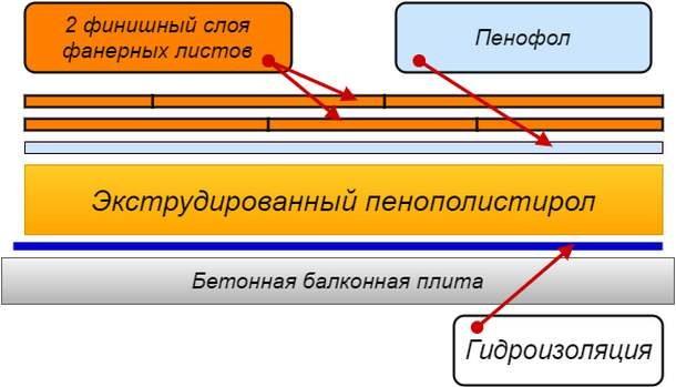 Схема плавающего пола на пеноплексе