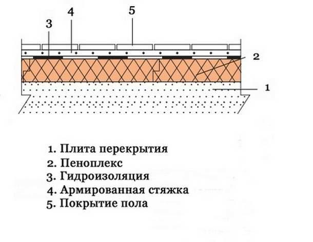 Схема теплоизоляции пола на лоджии пеноплексом под стяжку