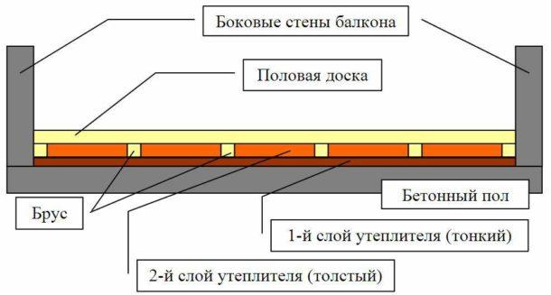 Последний этап - укладка утепляющего материала между брусьями