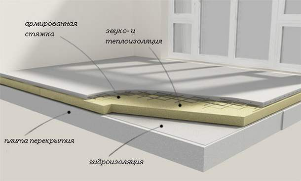 Как сделать бетонную стяжку с утеплителем