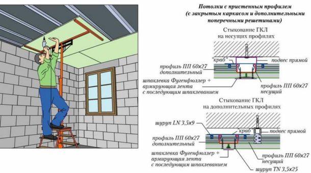 Необходимые элементы потолочной конструкции