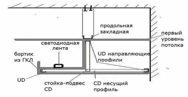 Короб для скрытого типа подсветки