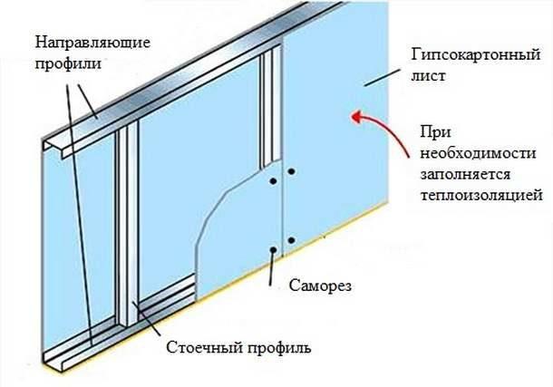 Конструкция гипсокартонной стены