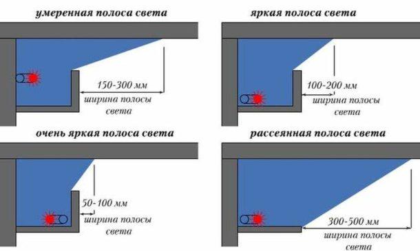Варианты короба и способы размещения осветительных приборов