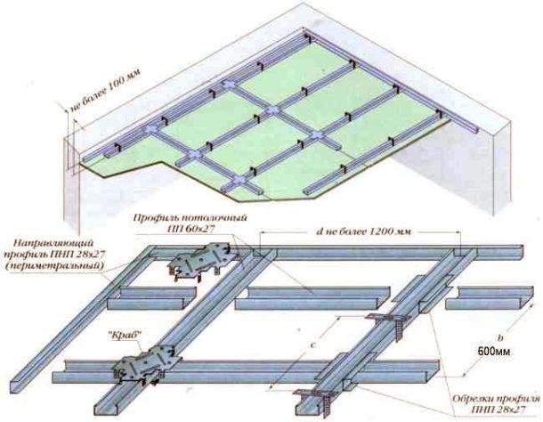 Схема монтажа профиля на потолок