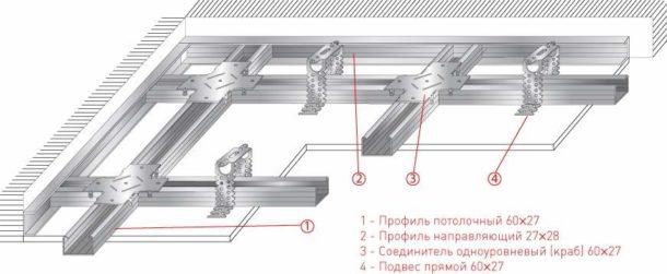 Конструкция каркаса для одноуровневой потолочной конструкции