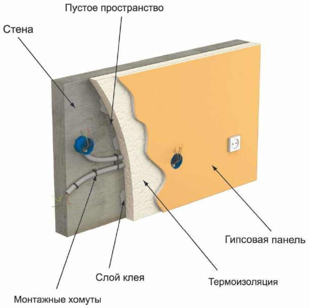 Схема прокладки проводки под гипсокартоном