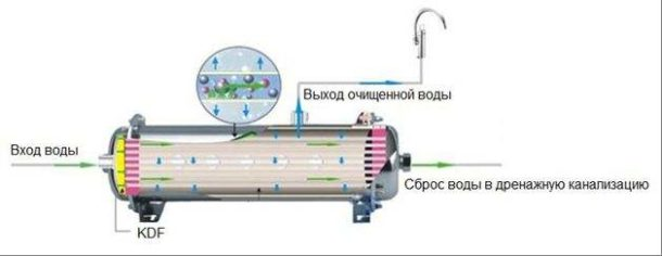 Принцип действия мембранного устройства