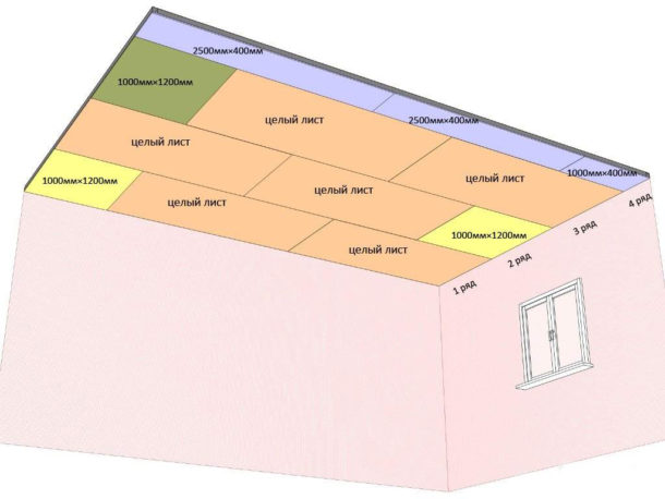 Схема монтажа листов на потолочный каркас