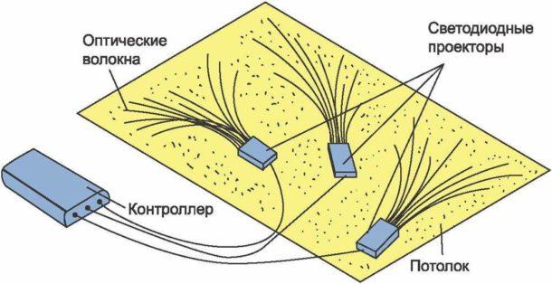Схема установки оптоволоконных светильников