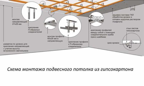 Подробная схема потолочного каркаса