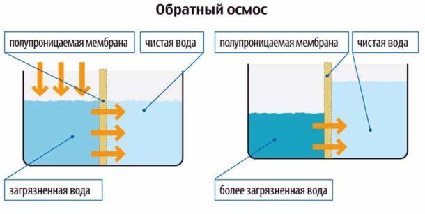 Принцип действия обратноосмотической мембраны