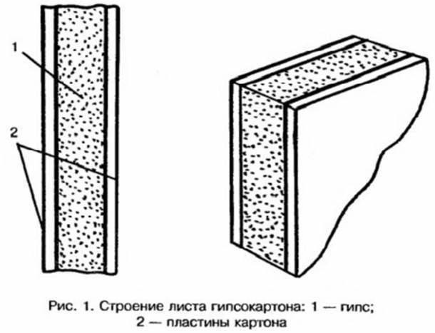 Строение листа гипсокартона
