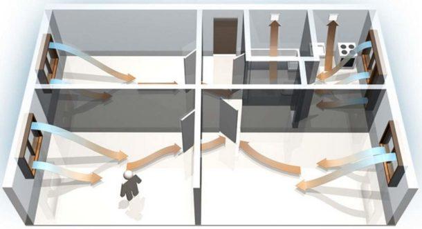 Принцип действия естественной вентиляции в квартире