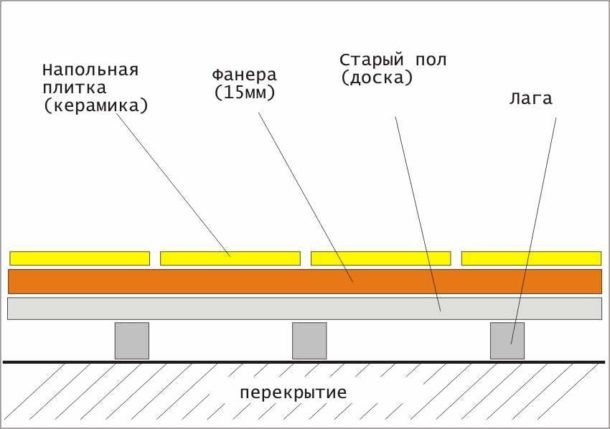 Схема укладки фанеры на деревянный пол с последующим приклеиванием плитки