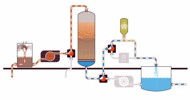 Система для очистки и доочистки воды от железа