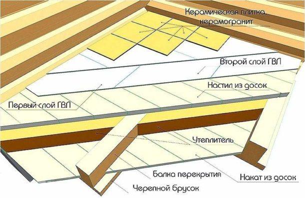 Схема укладки ГВЛ на доски под плитку в ванную
