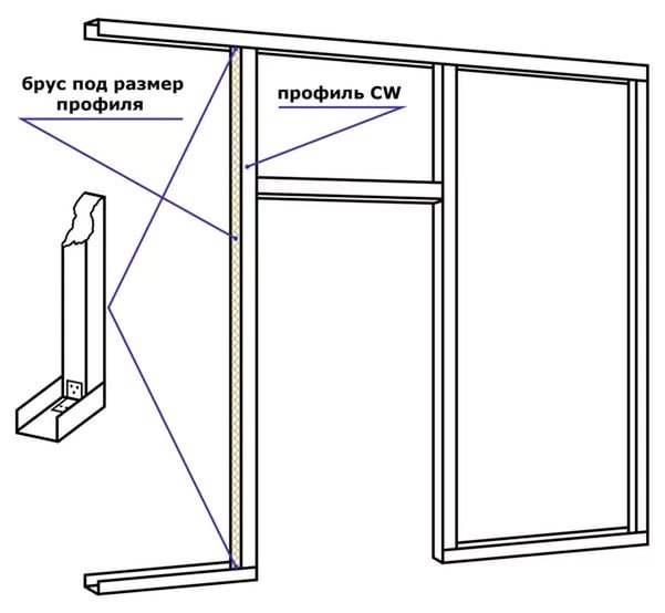Оформление дверного проема профилями, укрепленными брусьями